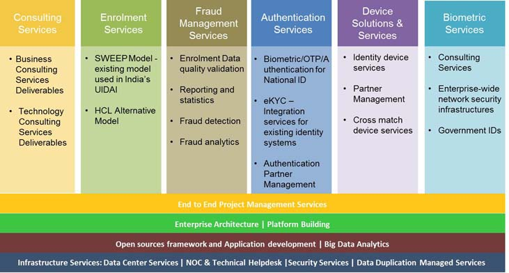 Biometric-Based-Services2